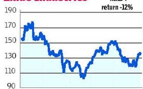 Exide Chart Chart Focus Exide Industries Buy The Hindu Businessline
