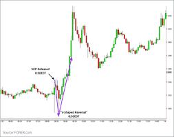 Trading the NFP V-Shaped Reversal | FOREX.com