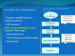 Tech Mahindra Organizational Chart