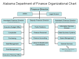 Department Of Finance Organisation Chart Finance Organizational Chart Related Keywords Suggestions