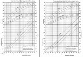 Fenton Preterm Growth Chart Girl Rop