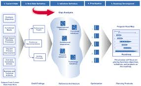 How To Build A Roadmap – Gap Analysis   Hub Designs Magazine