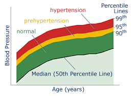 Blood Pressure And Heart Rate Chart By Age Resting Heart Rate Schemes Collection