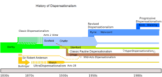 John Hagee Revelation Chart Dispensationalism Wikipedia