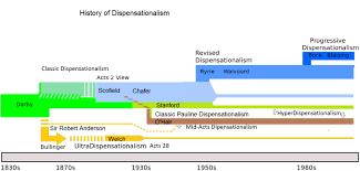 John Hagee Tribulation Chart Dispensationalism Wikipedia