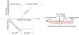 Eml2322l Friction Coefficients
