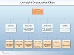 Get Org Chart Org Charts Trade Setups That Work