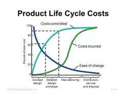 essay product life cycle  essay product life cycle