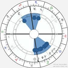 Free Kp Astrology Chart Jiddu Krishnamurtis Planetary Position