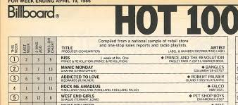 Prince Reigned With The Hot 100s Top Two 30 Years Ago Rewinding
