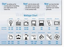 Home Appliance Amp Reference Chart Home Generator Sizing Guide Home Generator Sizing Guide