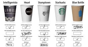 Starbucks Cup Size Chart Barista Healthcare How Do Your Favorite Coffee Companies