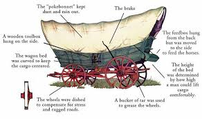 whoever would have thought that the covered wagon in general was really the first concept of a tiny house on wheels in the past i have written about tiny