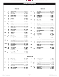 Badgers Depth Chart Ohio State Wisconsin 2016 Depth Chart Starters Remain The