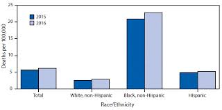 Race Codes Chart Quickstats Age Adjusted Homicide Rates By Race Ethnicity