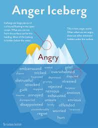 The Secret Feelings Chart The Anger Iceberg