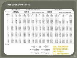 A2 Control Chart Control Chart For Variables