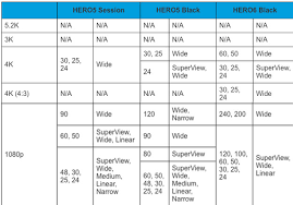 Gopro Chart Comparison Gopro Hero 6 Black Vs Hero 5 Black Action Camera Comparison