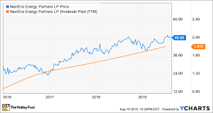 3 Top Energy Stocks To Buy Now The Motley Fool