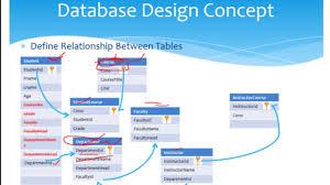 Sql Server In Amharic Part 8 Database Design Concepts