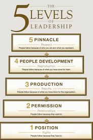 John Maxwell 5 Levels Of Leadership 5 Levels Of Leadership By John C Maxwell Human Resource