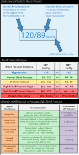 Blood Pressure Chart Latest Blood Pressure Guidelines