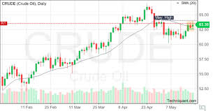 Techniquant Crude Oil Crude Technical Analysis Report For