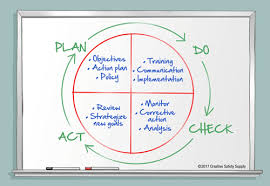 Continuous Improvement A Kaizen Model Creative Safety Supply