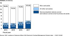 U S Gao Veterans First Program Va Needs To Address