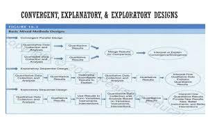 Convergent Design Mixed Methods Chapter 16 Mixed Methods Designs Youtube
