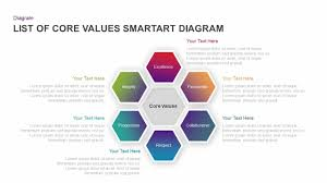 List Of Core Values Smartart Diagram Ppt Template