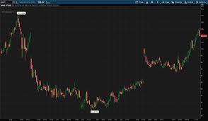 Walmart 10 Year Stock Chart Walmart Earnings Will Ecommerce Growth Meet Analysts High