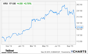 Will Valeant Pharmaceuticals Vrx Stock Continue To Rebound