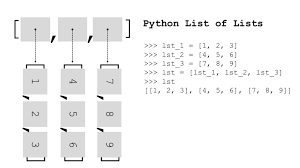 python list of lists a helpful
