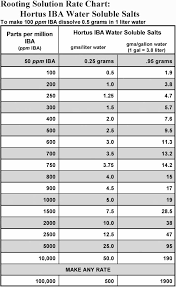 Aqueous Solubility Chart 59 Explicit Solubility Chart Easy