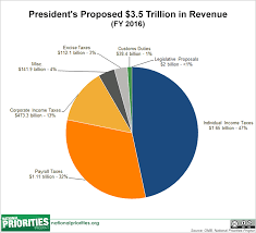 Minnesota State Budget Pie Chart Presidents 2016 Budget In Pictures