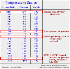 Units Of Temperature From Fahrenheit To Celsius To Kelvin