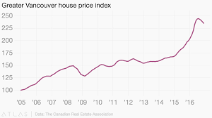 Housing Index Chart Greater Vancouver House Price Index