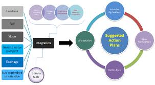 Planning To Plan Flow Chart Office Space Flowchart Generating Inputs For Land Resources Action Plan