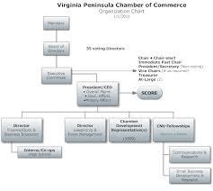 Comoptevfor Org Chart Organization Chart Virginia Peninsula Chamber Of Commerce Va