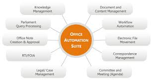office automated system. office automation workflow suite office_automation_diag automated system o