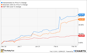 These 2 Surging Stocks Are Still Buys The Motley Fool