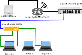 setting up home network maco ibaldo co setting up two routers in home networking super user