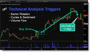Best Free Stock Charts Online Technical Traders Ltd Technically Proven Strategies