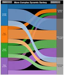 Sankey Charts In Tableau Sankey Charts Learningtableaublog