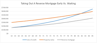 Reverse Mortgage Age Chart Reverse Mortgage Line Of Credit 5 Things You Need To Know