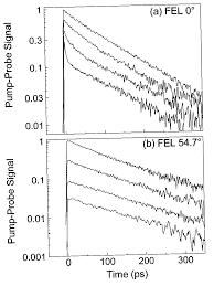 Fig 2 a semilog plot of temperature dependent pump probe data of
