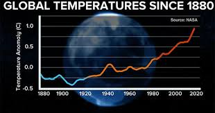 Global Temperatures Continue To Rise Cbs News