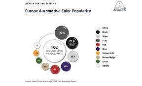 Axaltas 2018 Automotive Color Popularity Report Shows