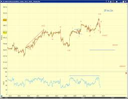 Market Timing Update Market Timing Update 3 25 10 Close